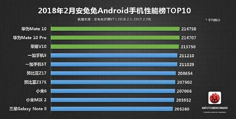 Los celulares mas potentes de febrero según Antutu