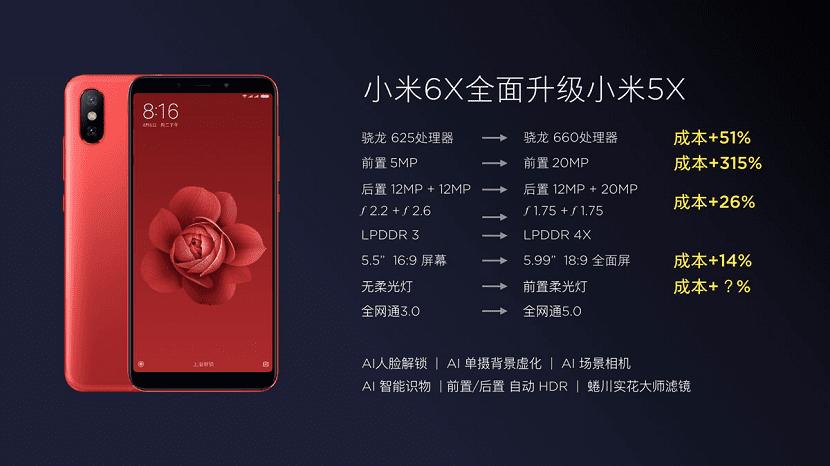 Especificaciones Xiaomi Mi 6X