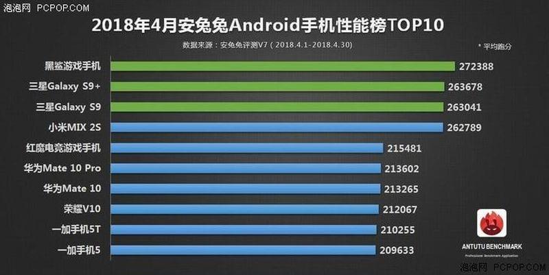 Top 10 de los teléfonos más potentes de abril 2018 según AnTuTu