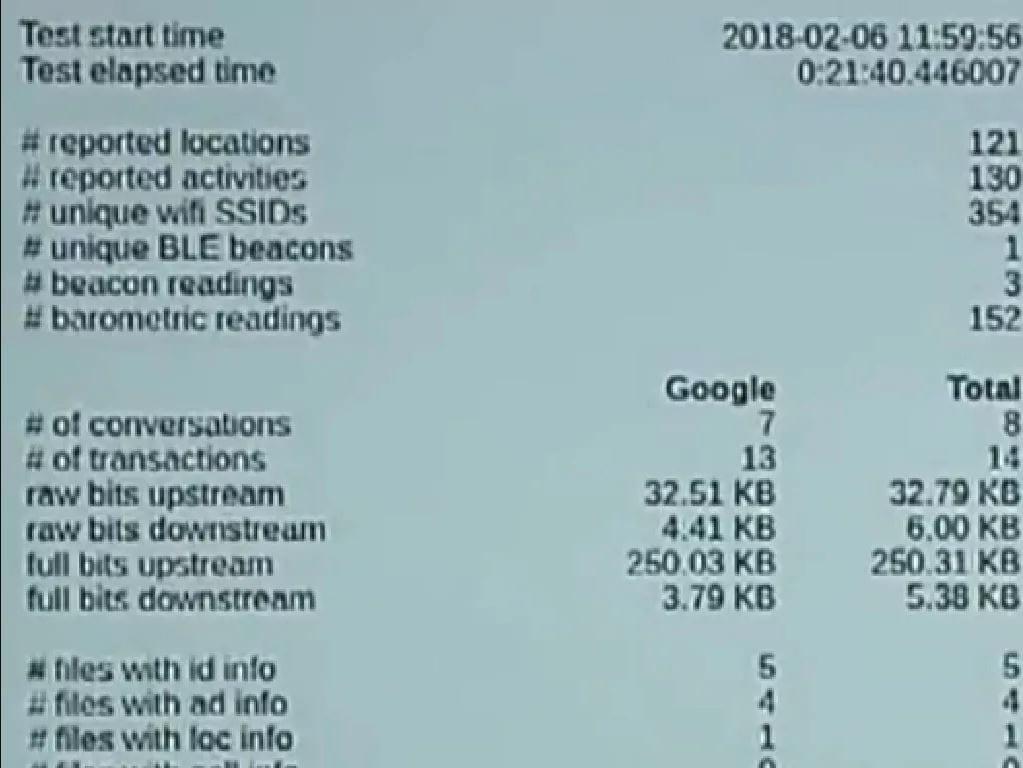 Google datos usuarios