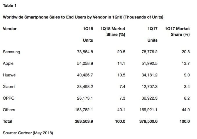 Ventas Xiaomi primer trimestre