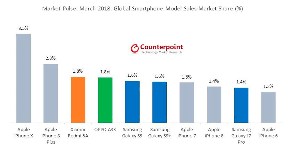 Ventas smartphones marzo