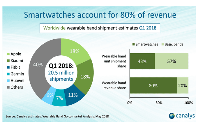 Ventas wearables primer trimestre