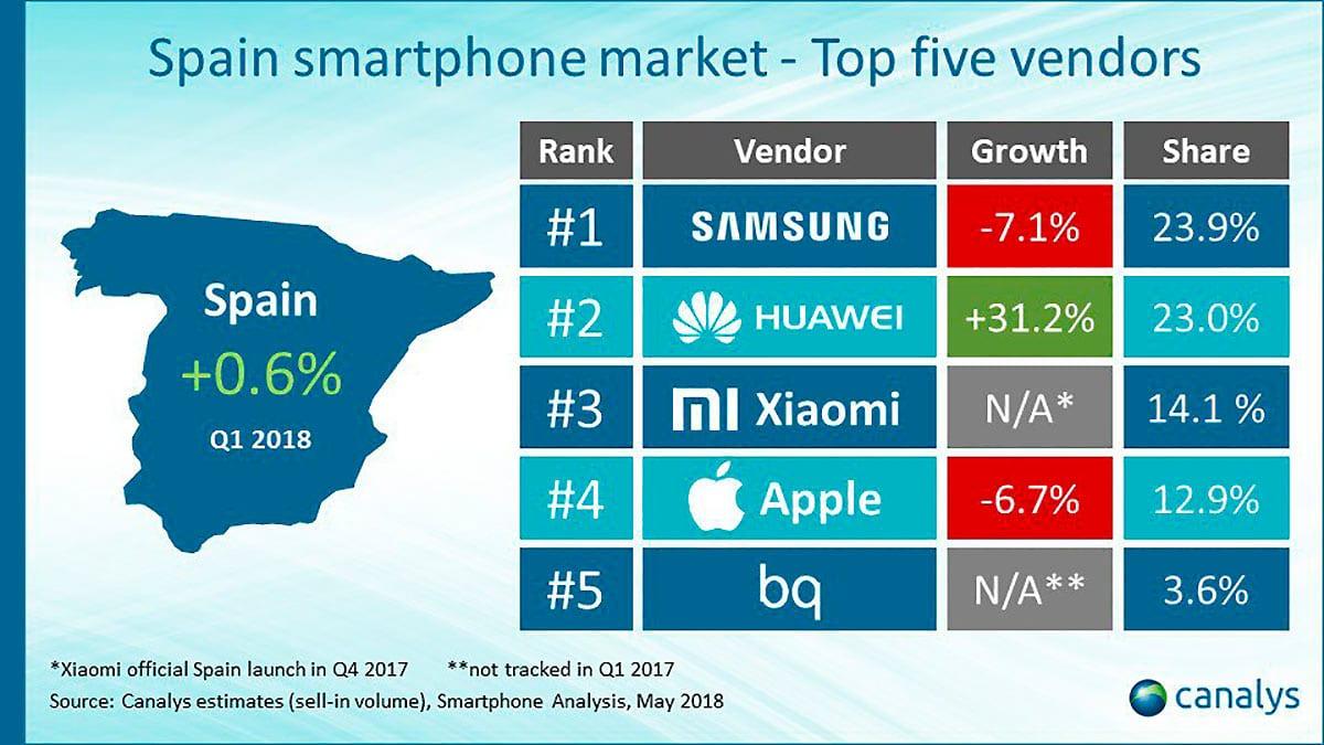 Xiaomi ventas espana