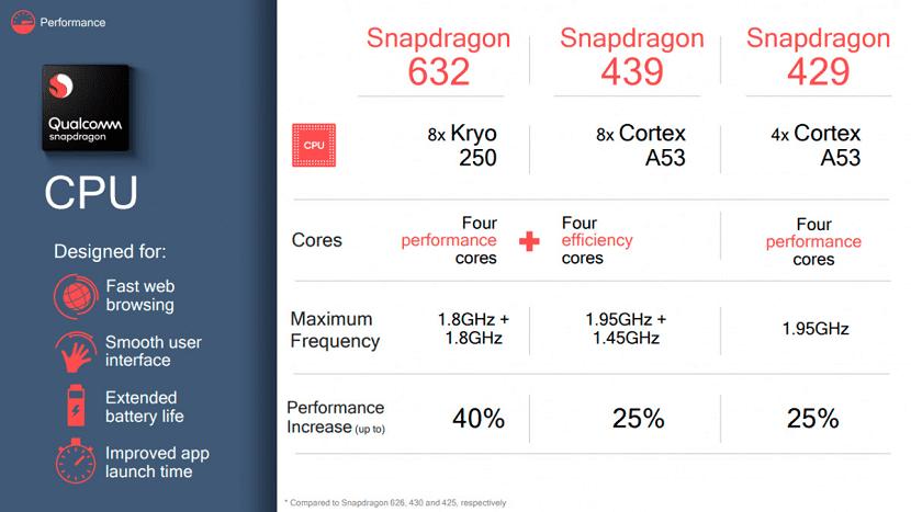 Qualcomm Snapdragon rendimiento