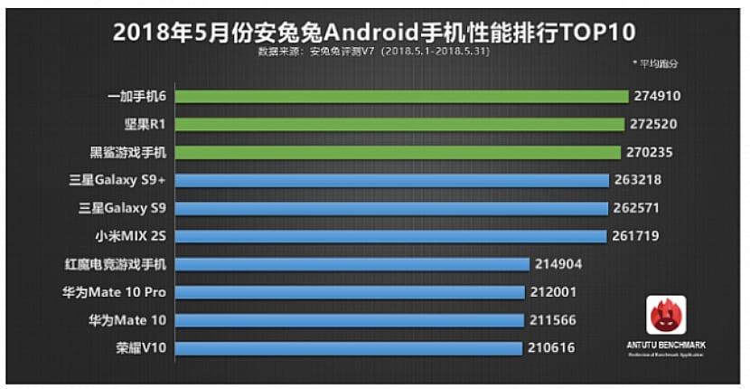 Los móviles más potentes de mayo de 2018