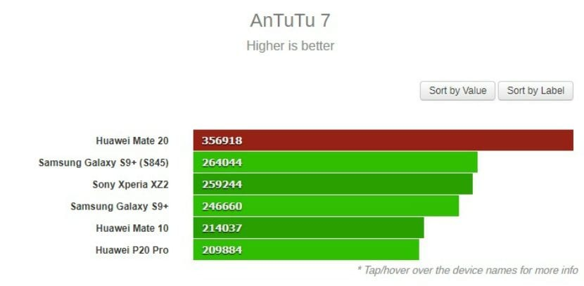 Kirin 980 en AnTuTu