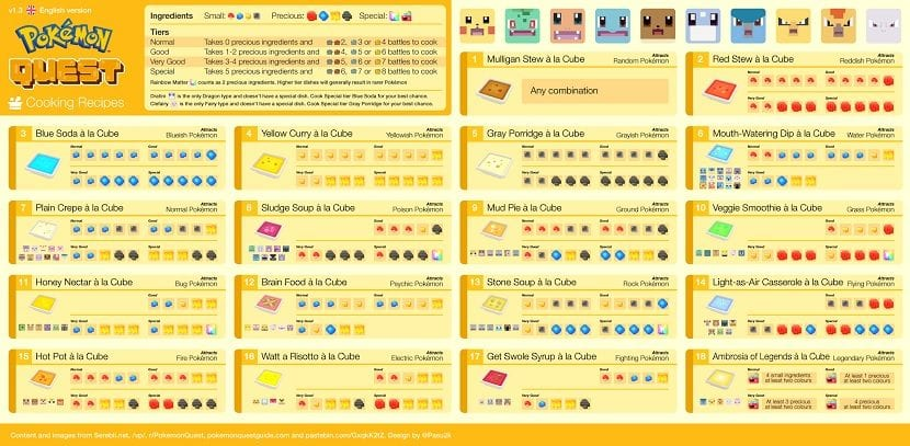 Pokemon Quest recetas