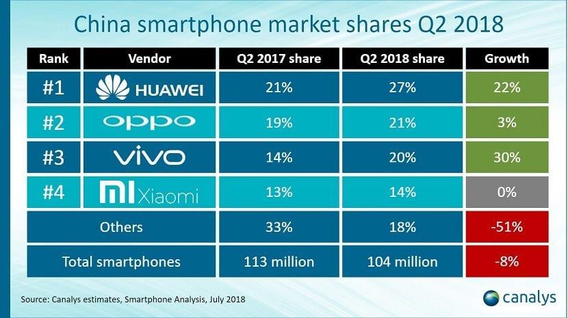 Ventas Huawei segundo trimestre