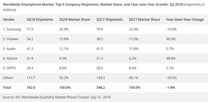 Informes financieros de fabricantes de móviles. Segundo trimestre de 2018