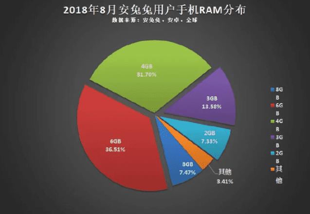 Capacidades de RAM usadas en el mundo y su distribución