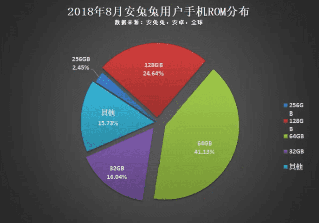 Capacidades de ROM usadas en el mundo y su distribución