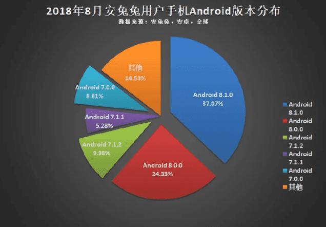 Versiones de Android usadas en el mundo y su distribución