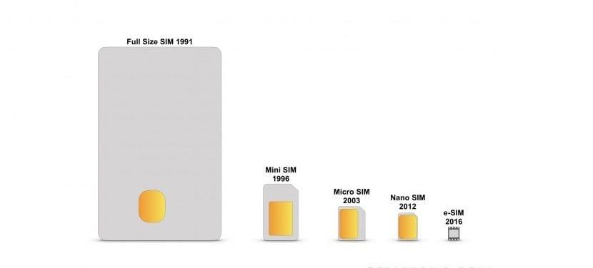 Evolución tamaño SIM