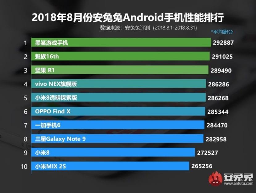 Los 10 móviles más potentes de agosto, según Antutu