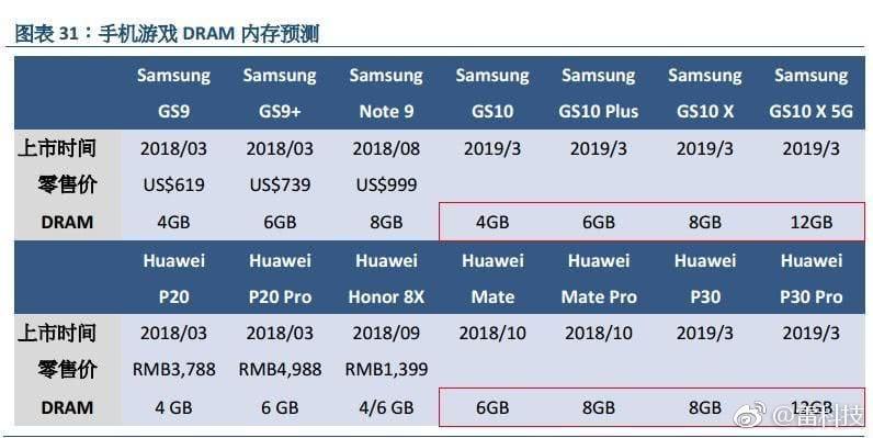Samsung Galaxy S10 y Huawei P30 Pro con 12 GB de RAM