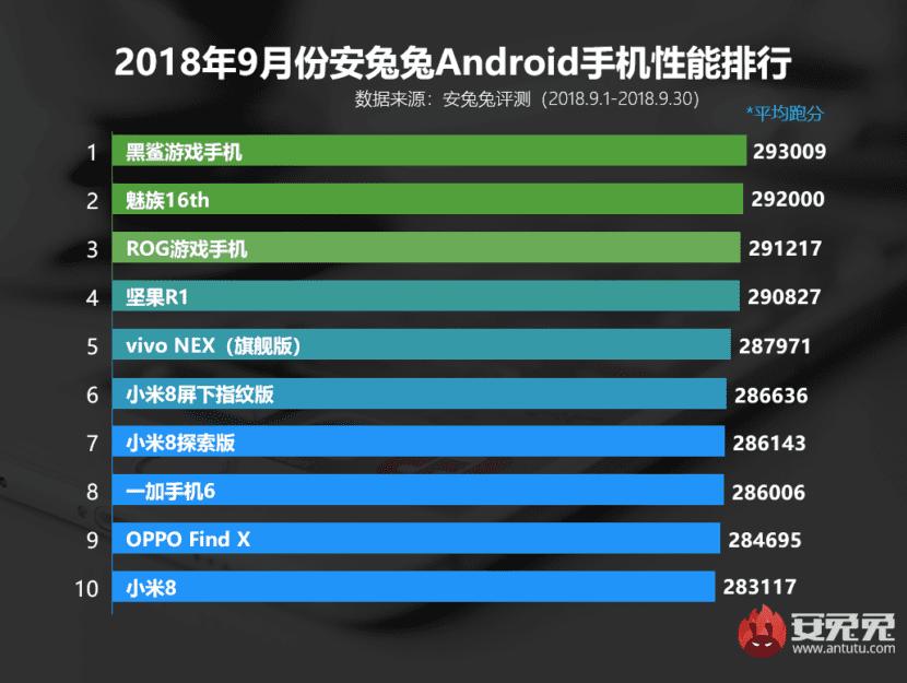 Los 10 teléfonos más potentes de septiembre de 2018, según AnTuTu Benchmark