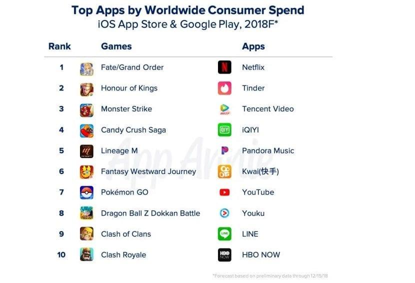 Apps ingresos