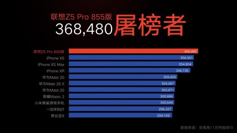 Lista de los teléfonos más potentes de AnTuTu: el Lenovo Z5 Pro GT la lidera