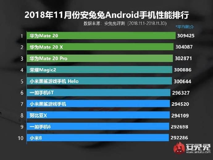 Los 10 teléfonos más potentes de noviembre de 2018, según AnTuTu Benchmark