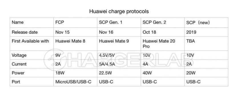 Huawei trabaja en un nuevo protocolo de carga rápida