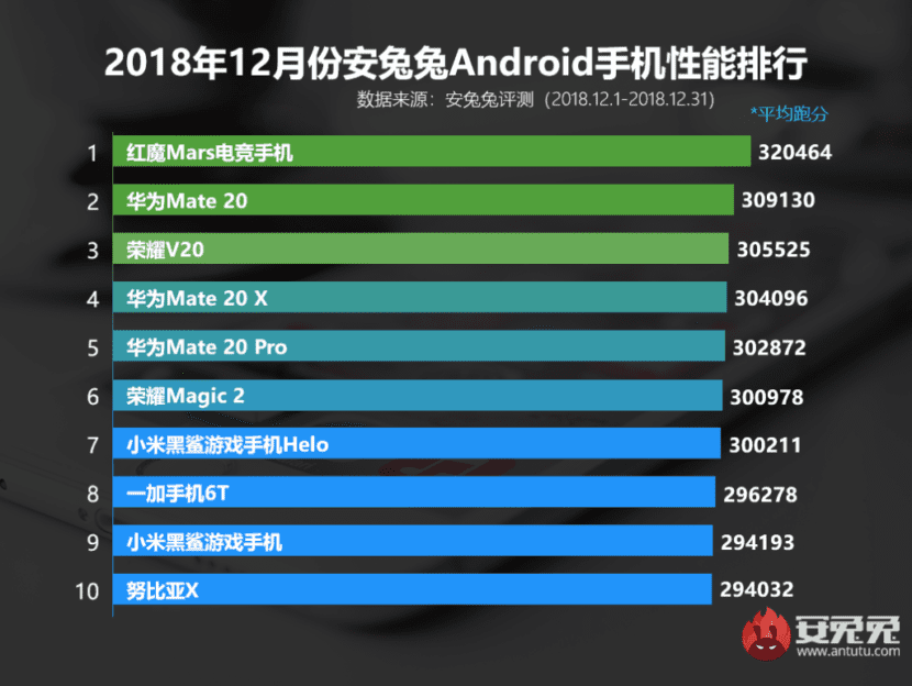 Los 10 teléfonos más potentes de diciembre de 2018, según AnTuTu