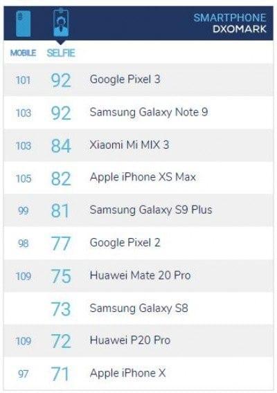 Ranking DxOMark de las mejoras cámaras selfies