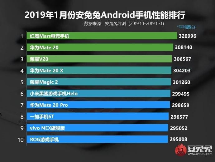 Los 10 teléfonos más potentes de enero de 2019, según AnTuTu