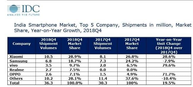 Xiaomi es la marca con más envíos en la India