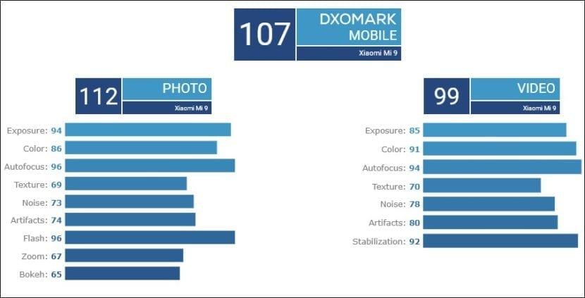 Puntuaciones del Xiaomi Mi 9, por DXOMark