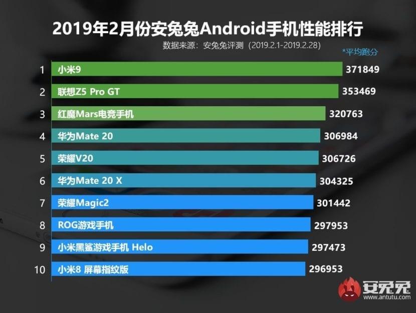 Los 10 teléfonos más potentes de febrero de 2019 de AnTuTu