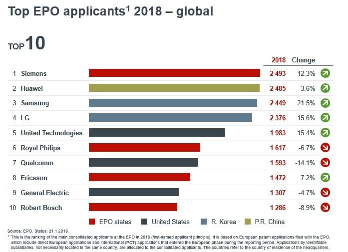 Las 10 compañías que más solicitudes de patentes generaron en 2018