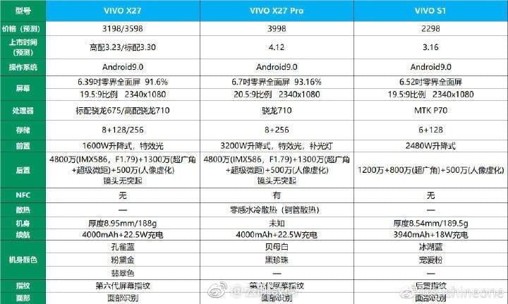 Especificaciones filtradas del Vivo X27, X27 Pro y S1