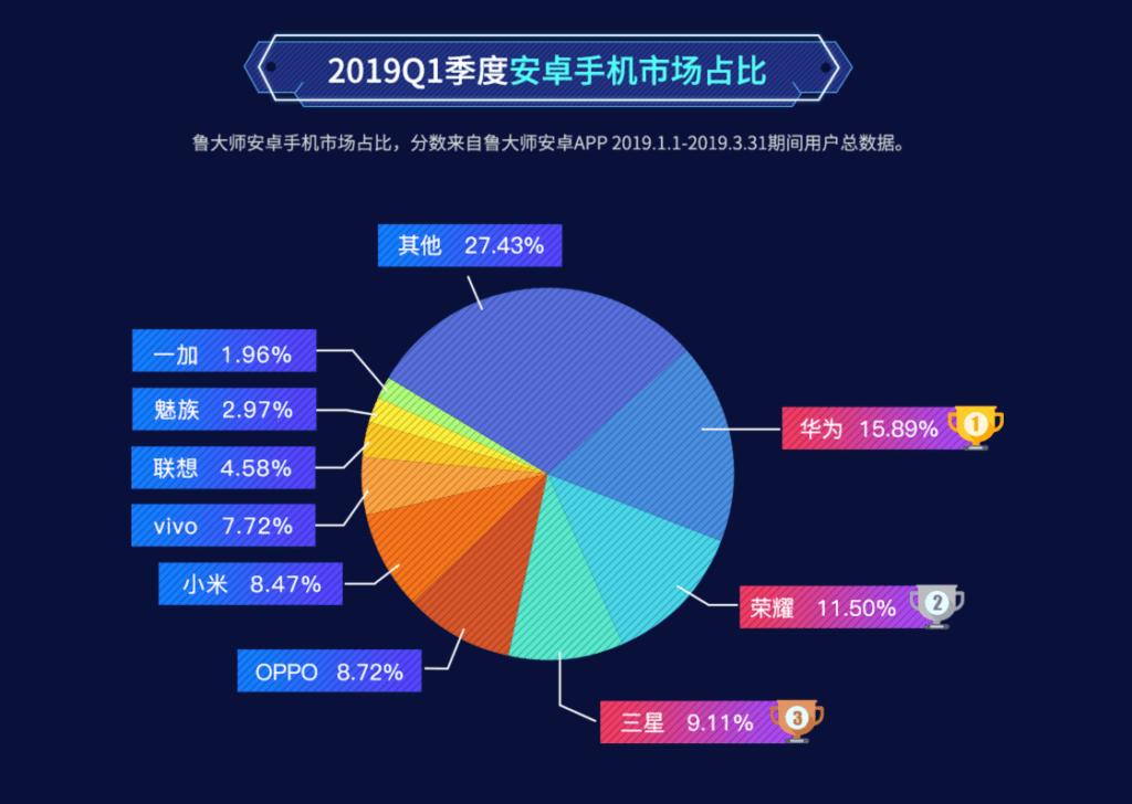 Fabricantes de smartphones con mejor participación de mercado en China, por Master Lu