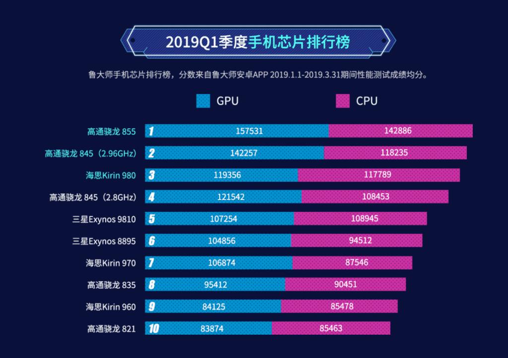 Tabla de procesadores con mejor rendimiento del primer trimestre de 2019, por Master Lu