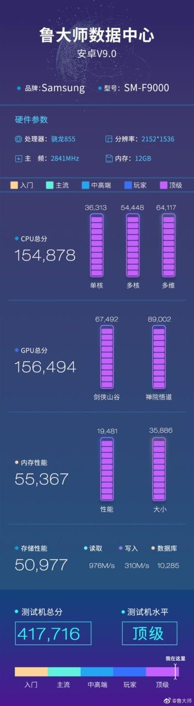 Samsung Galaxy Fold puntuado por Master Lu