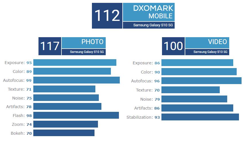 Puntuación del Samsung Galaxy S10 5G en DxOMark