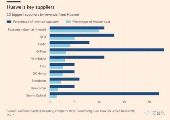 Las diez compañías que más chips suministran a Huawei
