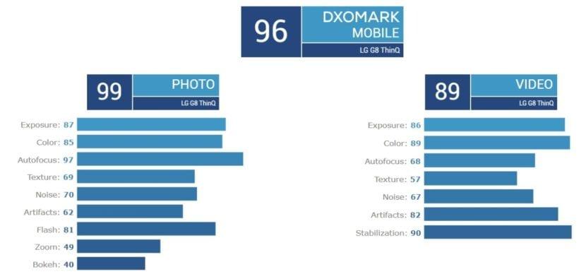 Puntuación del LG G8 ThinQ en DxOMark