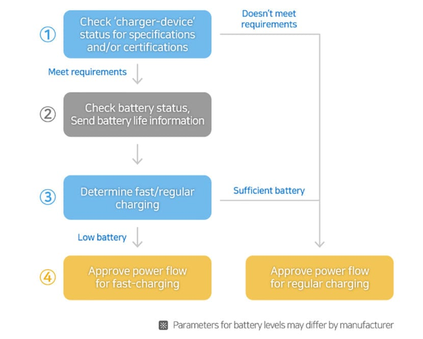 Cómo trabajan los chipsets de Samsung de la tecnología de carga rápida de 100 W