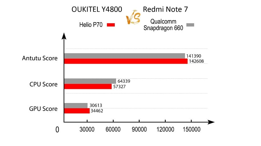 Oukitel Y4800 vs Redmi Note 7