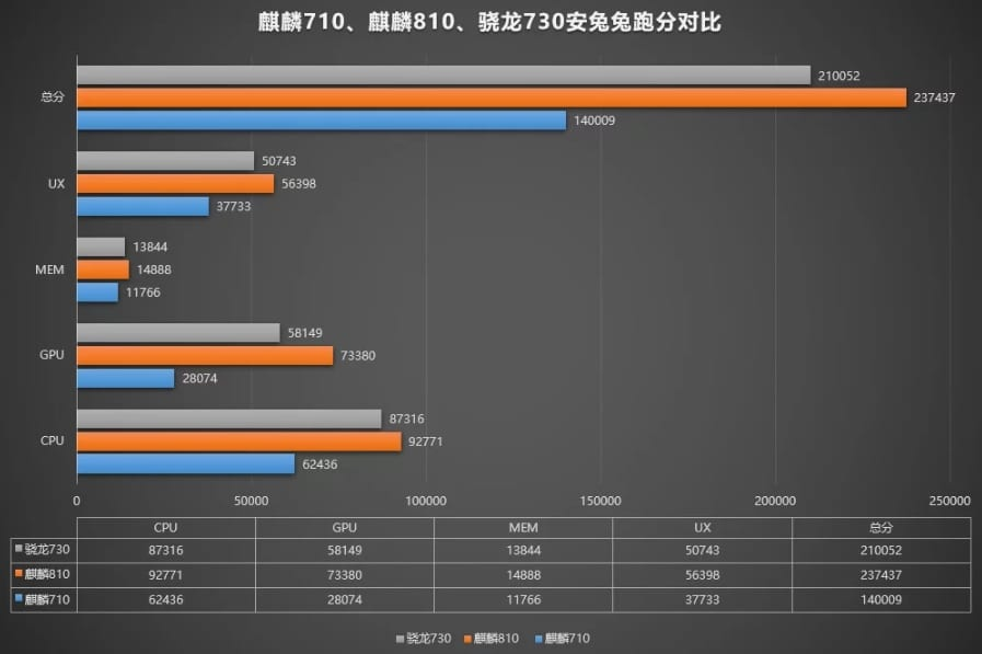 Kirin 810 vs Snapdragon 730 vs Kirin 710 en AnTuTu
