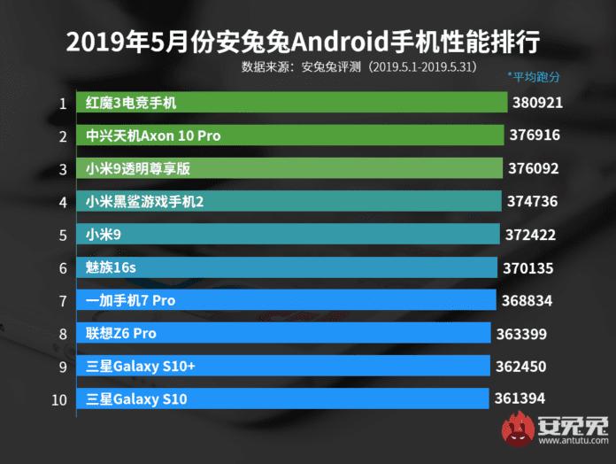 Los 10 teléfonos más potentes de mayo de 2019 del ranking de AnTuTu