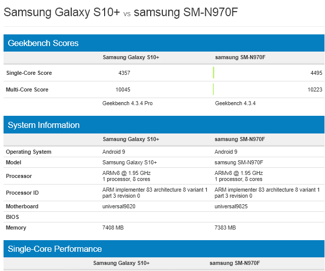 Samsung Galaxy S10+ vs Note 10 con Exynos 9825 en Geekbench