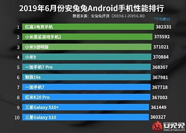 Los 10 teléfonos más potentes de junio de 2019 del ranking de AnTuTu