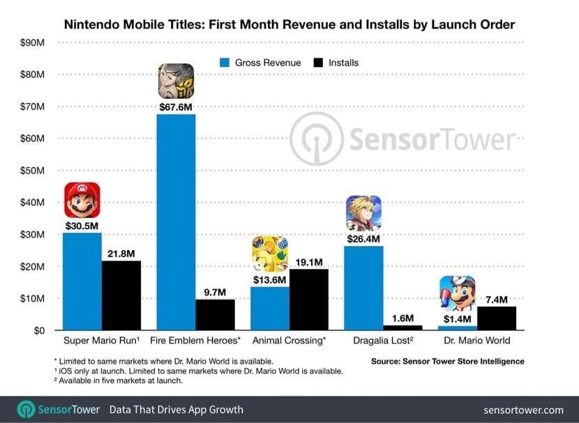 descargas e ingresos de Dr. Mario World