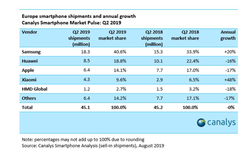 Samsung ventas Europa