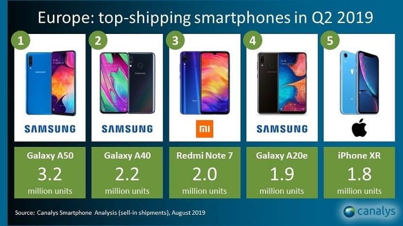 Telefonos mas vendidos