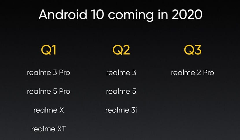 Android 10 actualizacion Realme