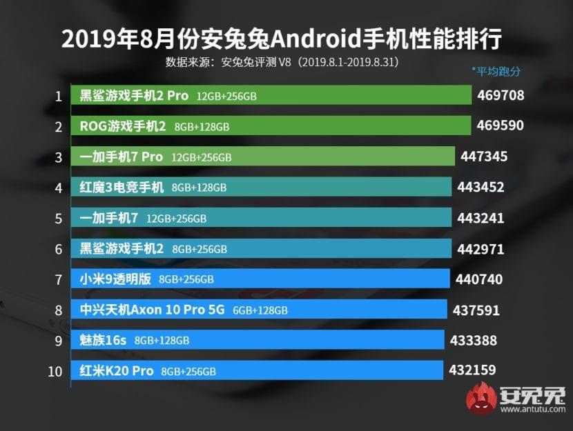 Los 10 teléfonos más potentes de agosto de 2019 del ranking de AnTuTu